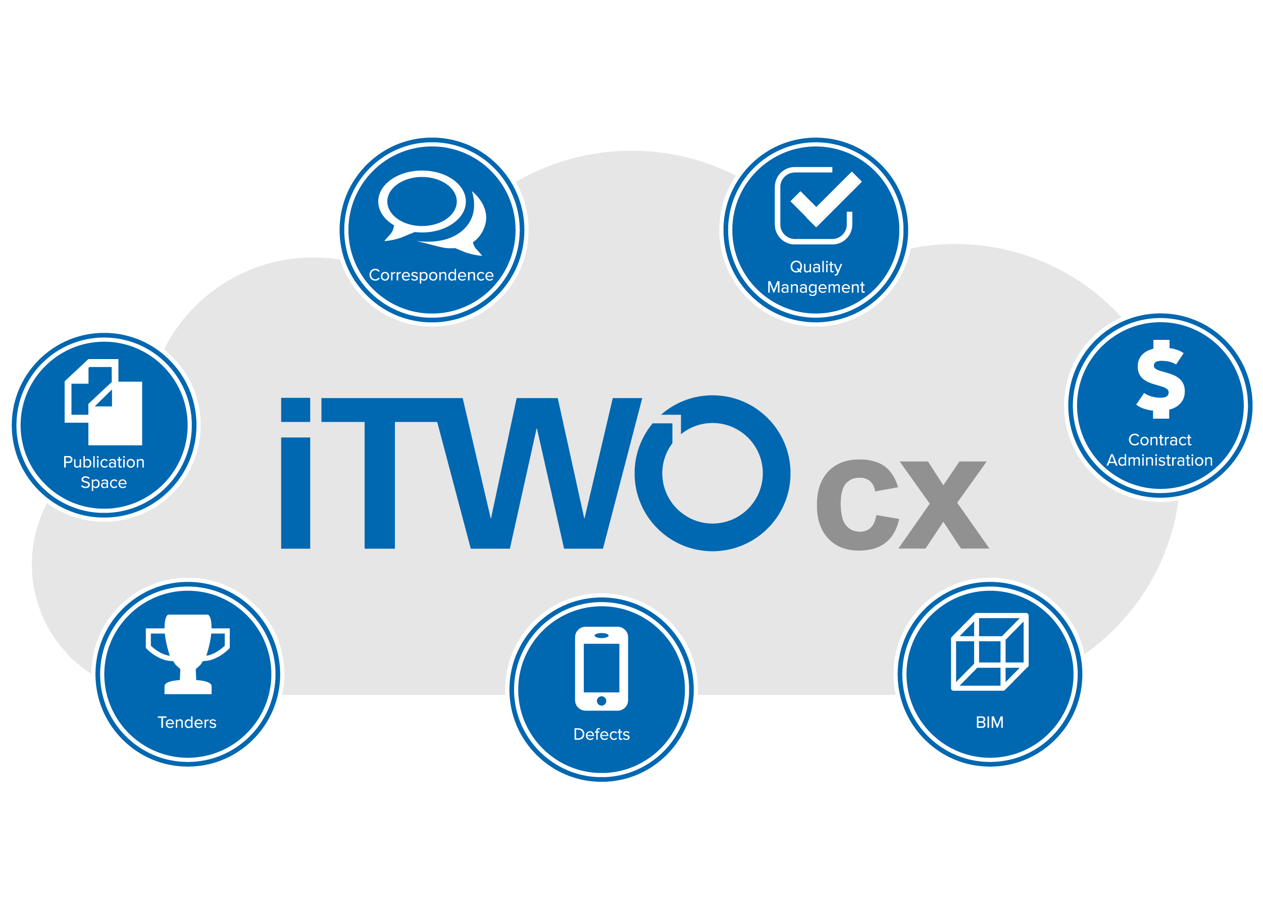 iTWO cx Cloud Based